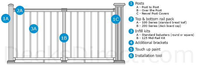 Afco Aluminum Railing step by step