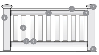 Diagram of steps to purchase Deckorators ALX and Glass Railing