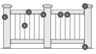 Diagram of steps to purchase Deckorators ALX Pro Aluminum Railing