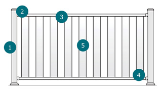Diagram of steps to purchase Fortress FE26 Rails and Pure View Glass Balusters