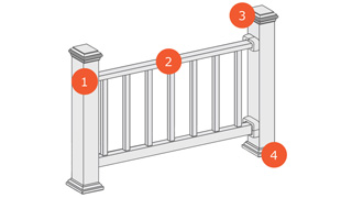Diagram of steps to purchase Trex Select Railing