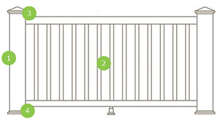 Diagram of steps to purchase Trex Transcend Railing