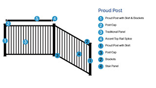 Diagram of steps to purchase AL13 Home Railing