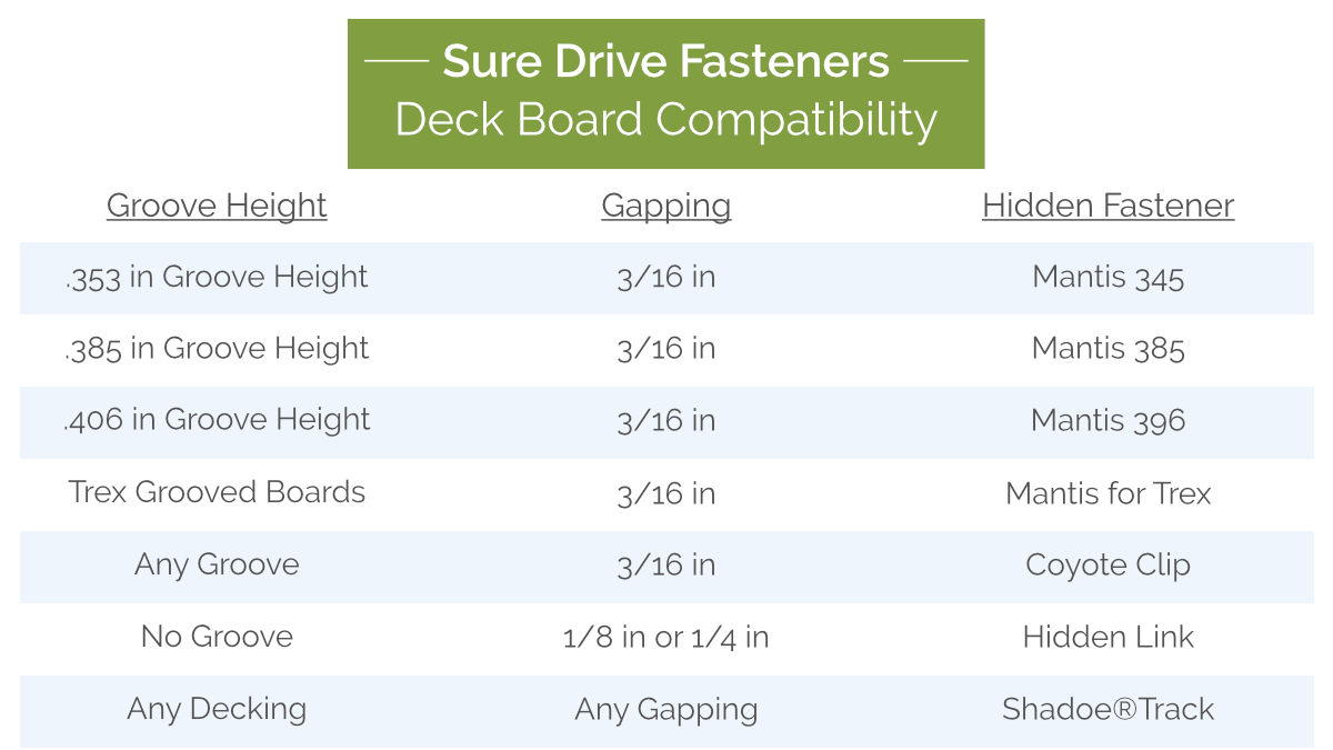 Sure Drive Hidden Fasteners Deck Board Compatibility