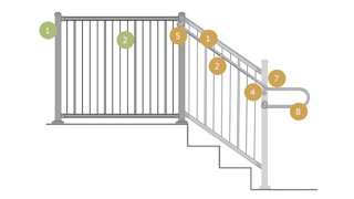 Diagram of steps to purchase Westbury VertiCable Railing