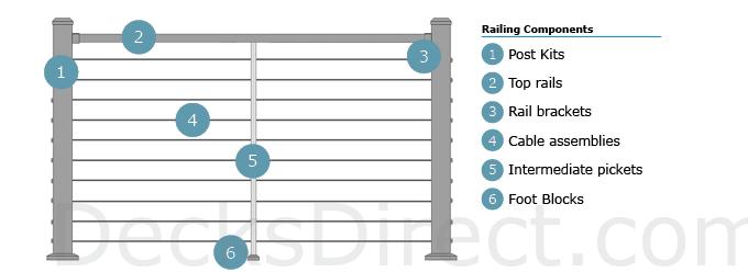 DekPro Prestige Cable Railing Diagram