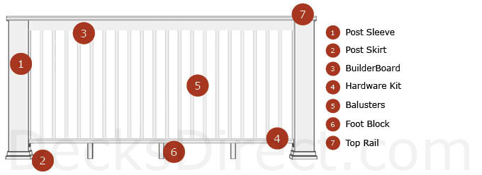TimberTech Evolutions Rail - Builder Style Railing Diagram