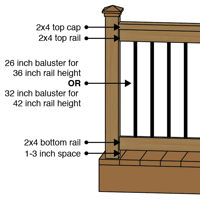 Sample Baluster Length - Balusters Mounted Between the Top and Bottom Rails