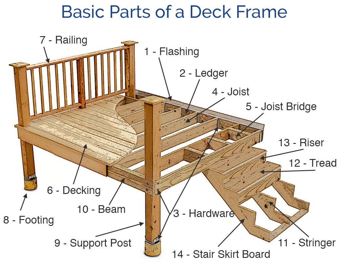 Key Basic Parts of A Deck Frame