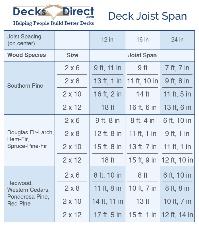deck joist spacing chart