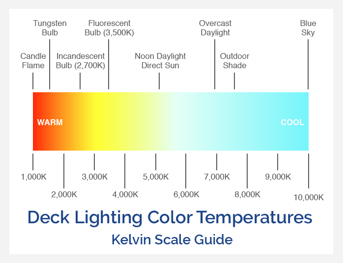 Deck Lighting Color Temperature Scale