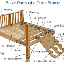 From deck joists to full deck railing systems, low voltage deck lighting and more; learn decks inside and out in the Deck Glossary