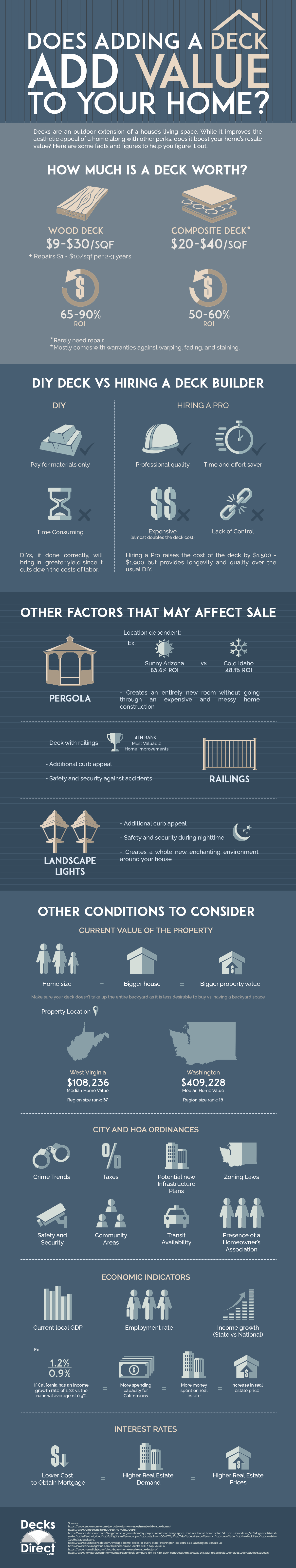 Learn more about the value your home will gain by adding a deck to your home's outdoor space with these helpful infographic