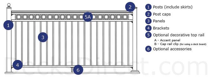 Fortress AL13 Aluminum Deck Railing System Componenets