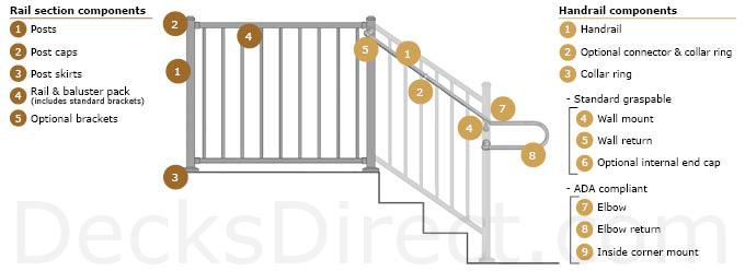Westbury Tuscany Aluminum Deck Railing Components