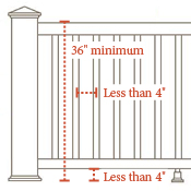 Railing FAQS - What is Deck Railing Height Code