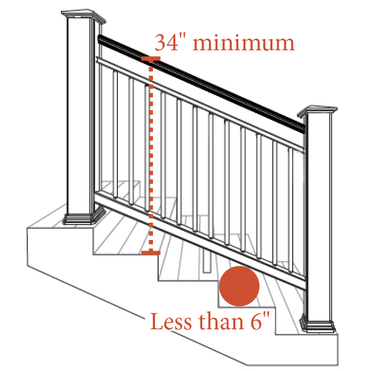 How Do I Meet Height & Gapping Code Requirements On Stairs?